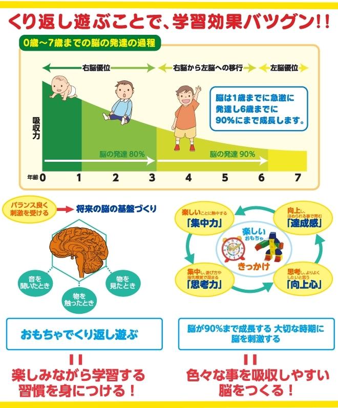子供の脳力を育てます。楽しく遊ぶだけで自然に脳力開発ができる学習用おもちゃです。